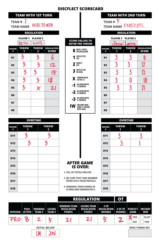 Scorecard - OT