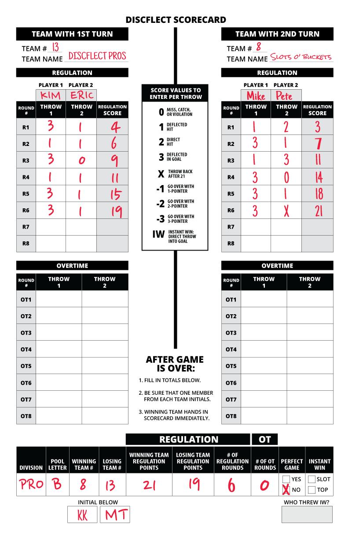 Scorecard - Example